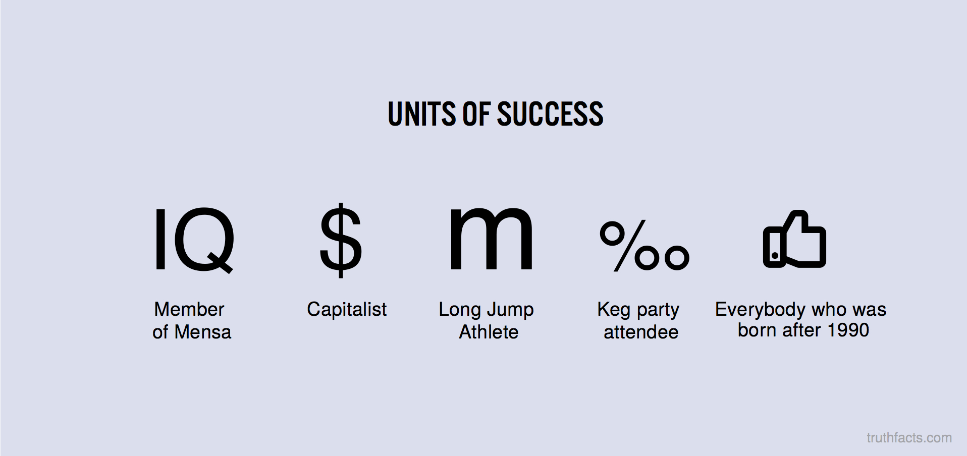 Units of succes