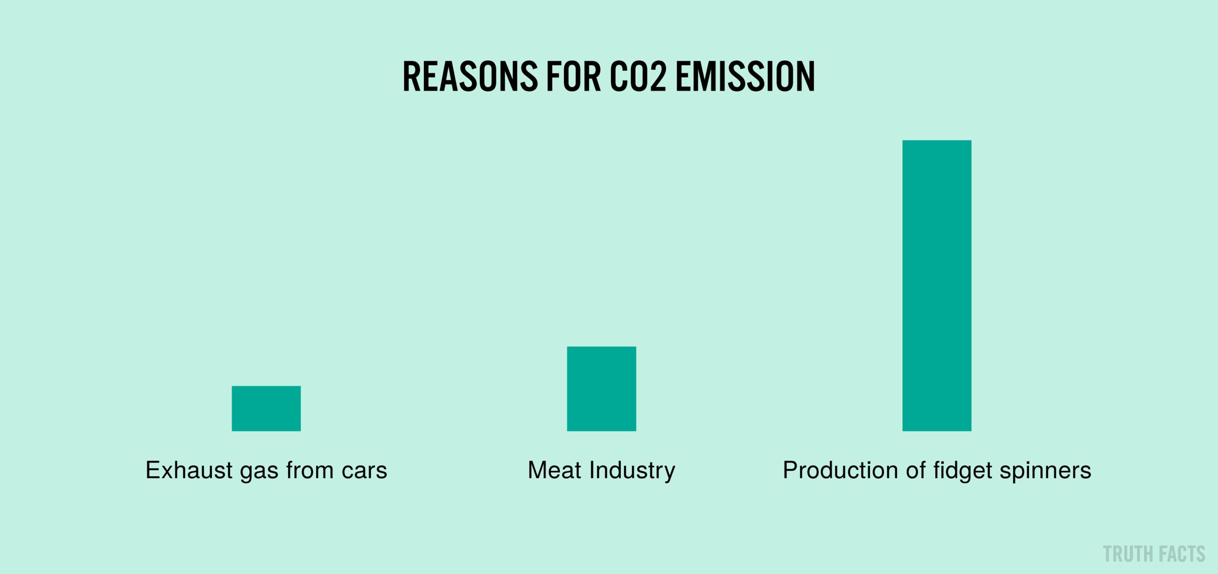 1373 US Årsager til CO2-udledning.png