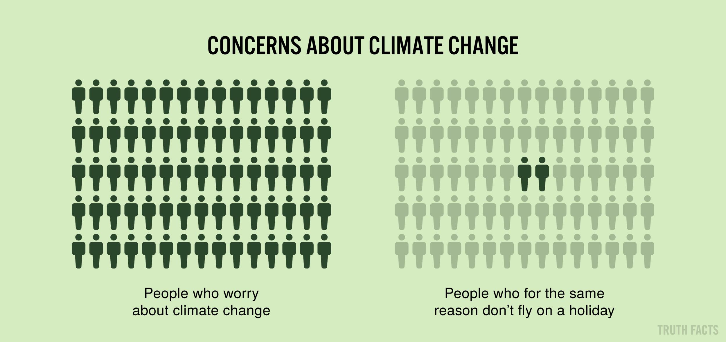 1558 US Bekymring omkring klimaet.png