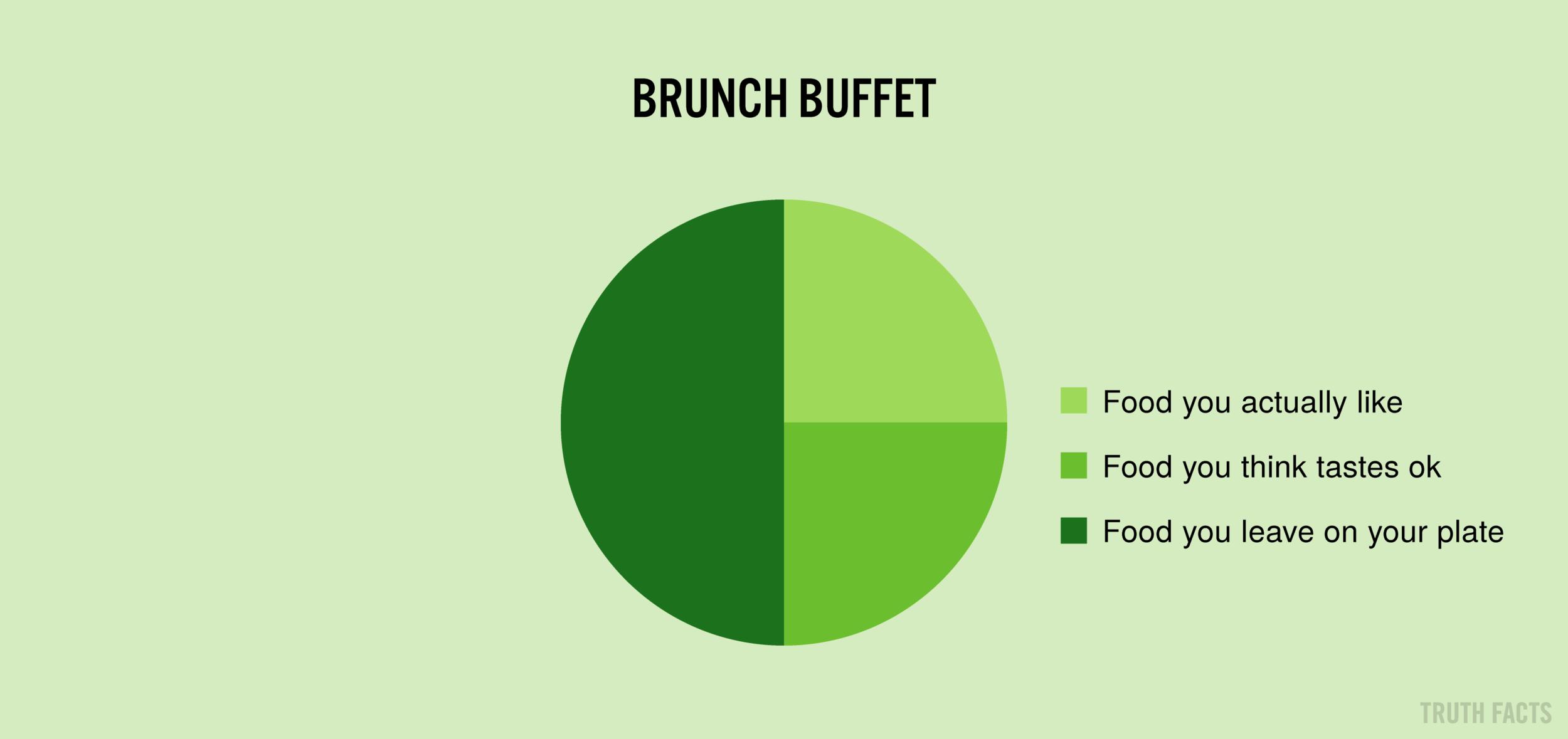 1665 US Brunch buffet.png
