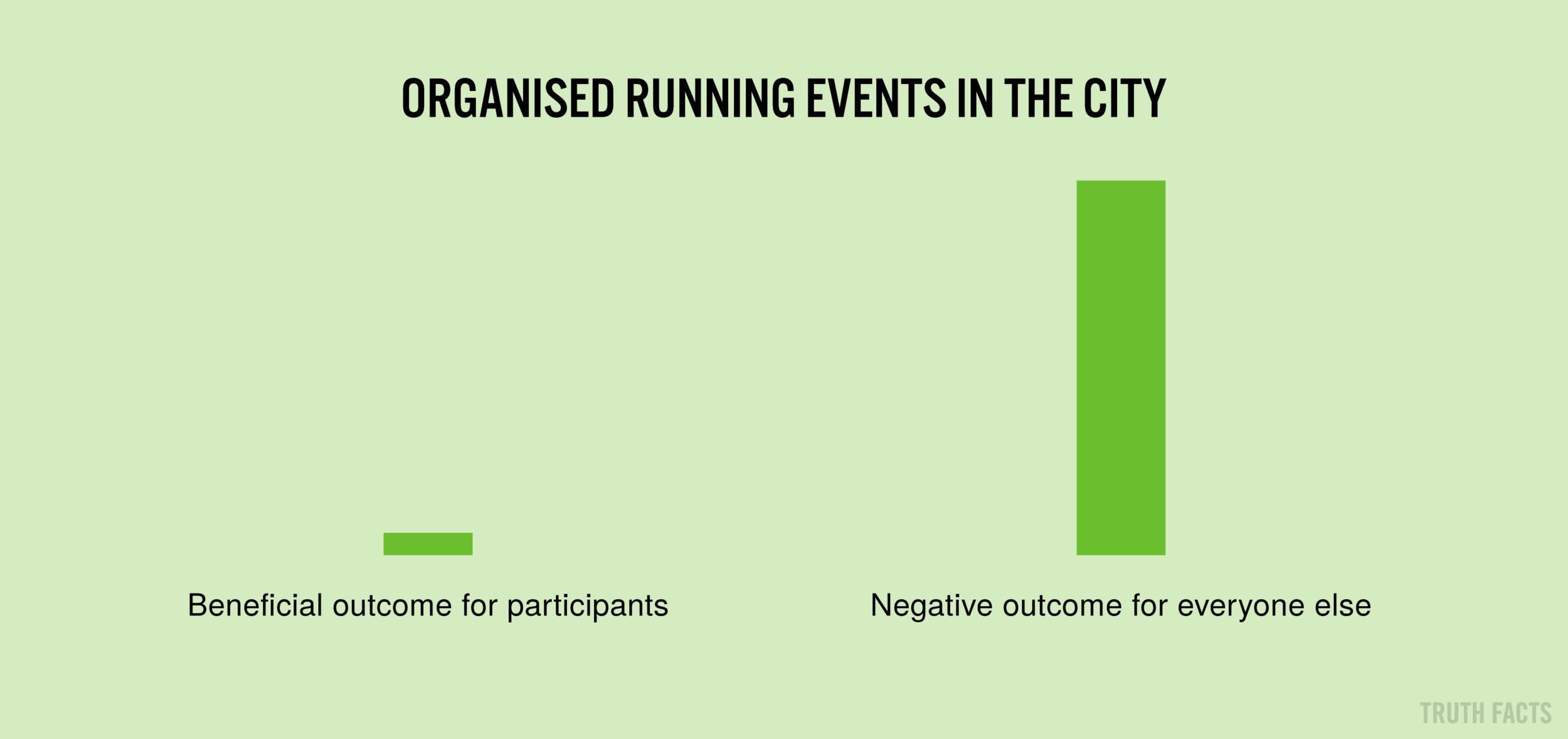1650 US Organiserede motionsløb i storbyer.png