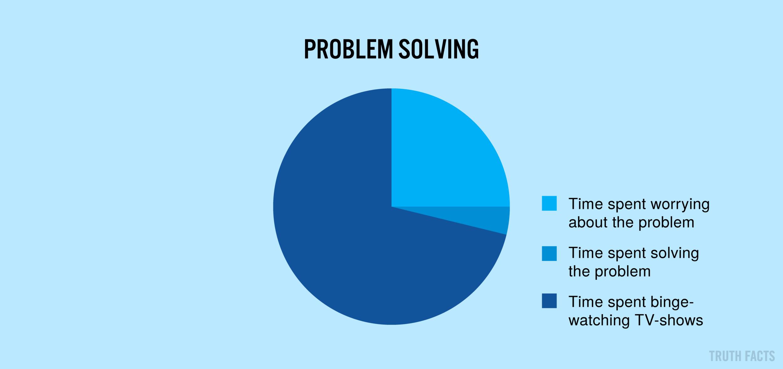 1571 US Problemløsning.png