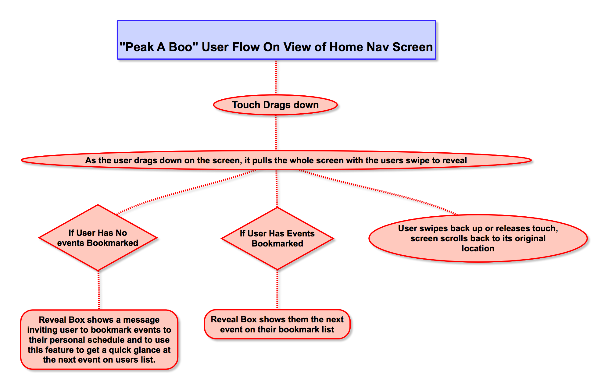 User flow 1 describes the Peek a Boo feature.