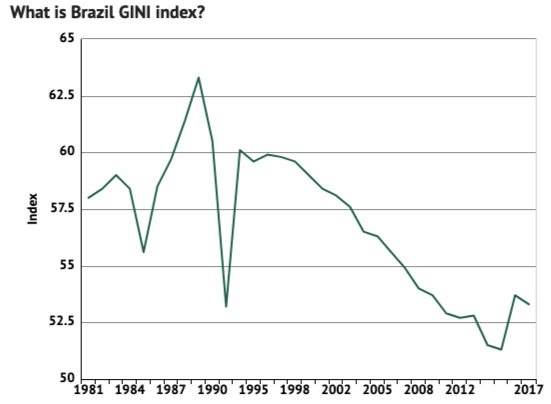 Brazil's Gini coefficient, a measure of inequality, was declining over the past decade