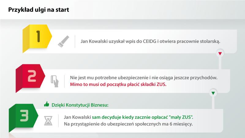 Źródło: biznes.gov.pl