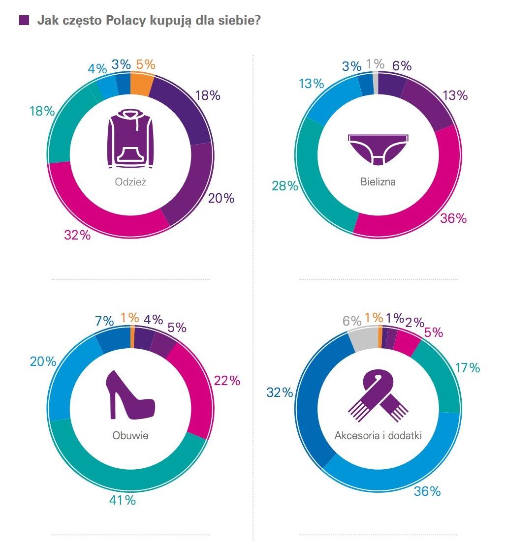 """Źródło: Raport KMPG """"Rynek mody w Polsce"""""""