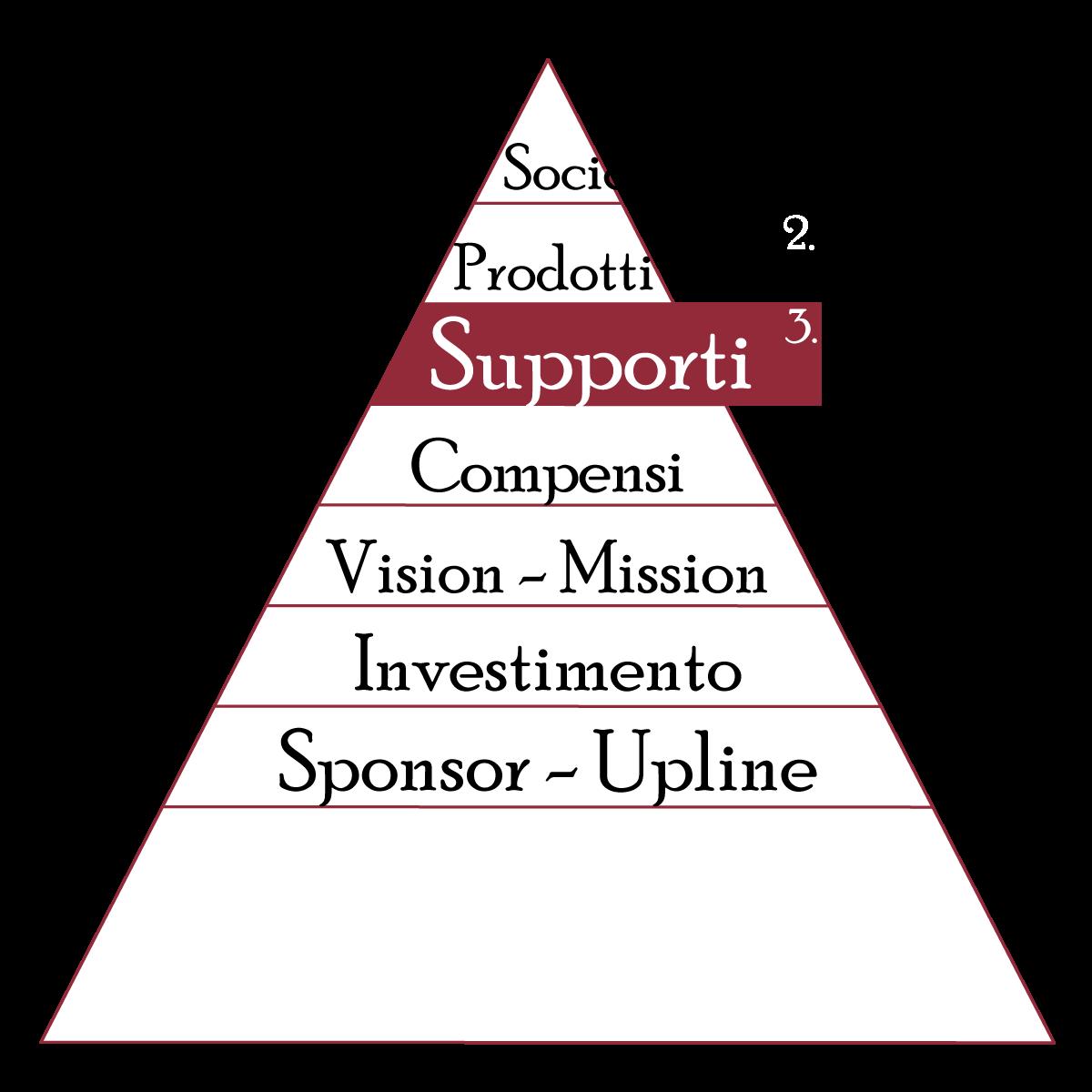 i supporti nel network marketing