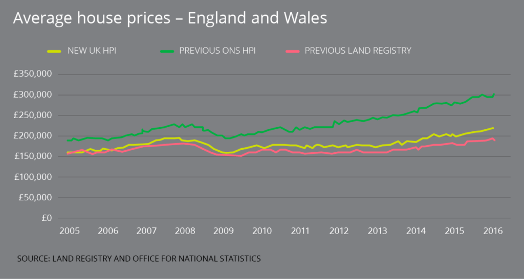 Average House Prices - England & Wales