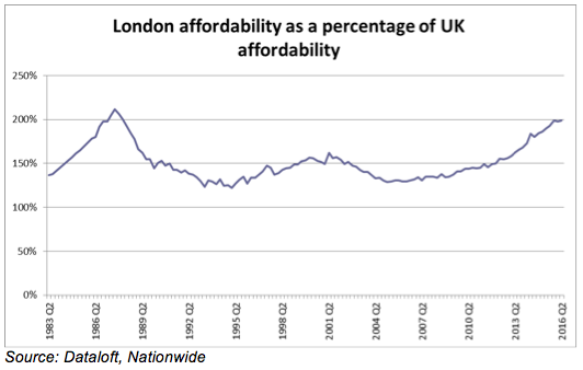 london-affordability-as-a-percentage-of-uk-affordability