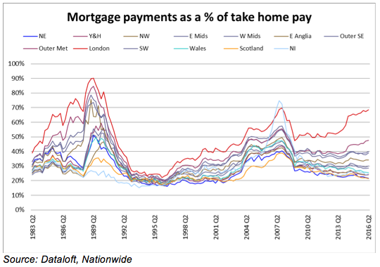mortgage-payments-as-a-of-take-home-pay