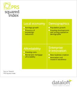 eat-dataloft-blog-prs-sqd-info3