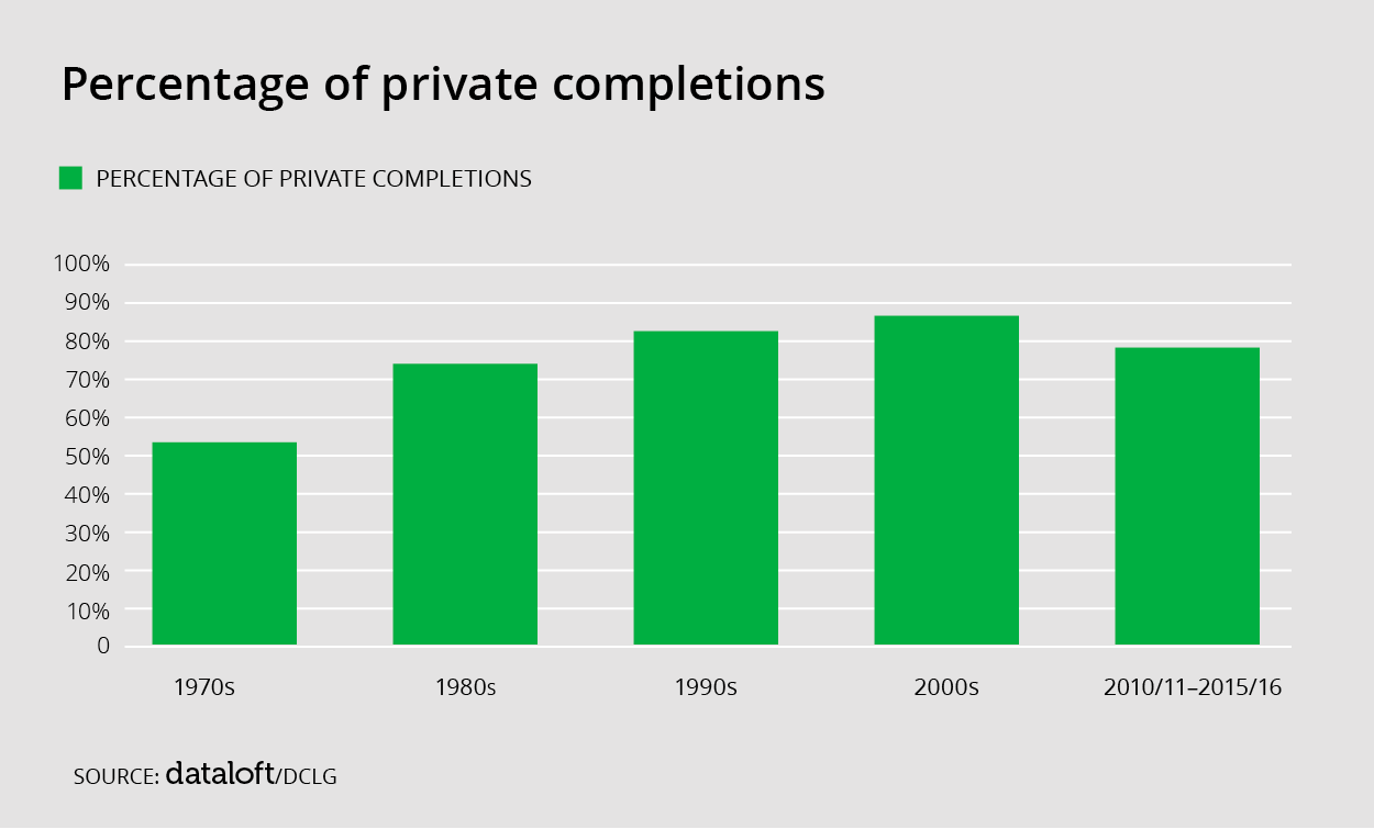 Percentage of private completions