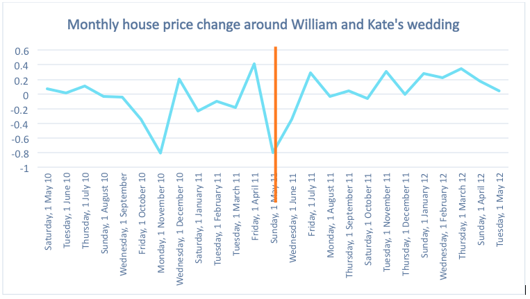 Dataloft_house price change William and Kate wedding.png