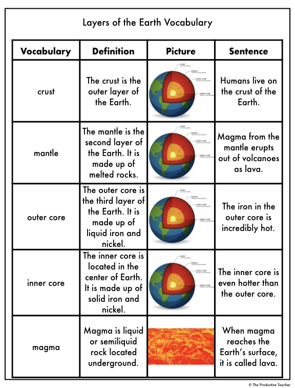 Layers of the Earth Vocabulary Page.001.jpeg