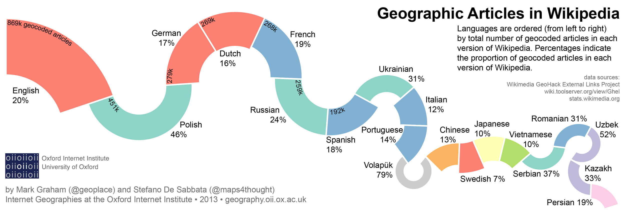 Geographic intersections of languages in Wikipedia