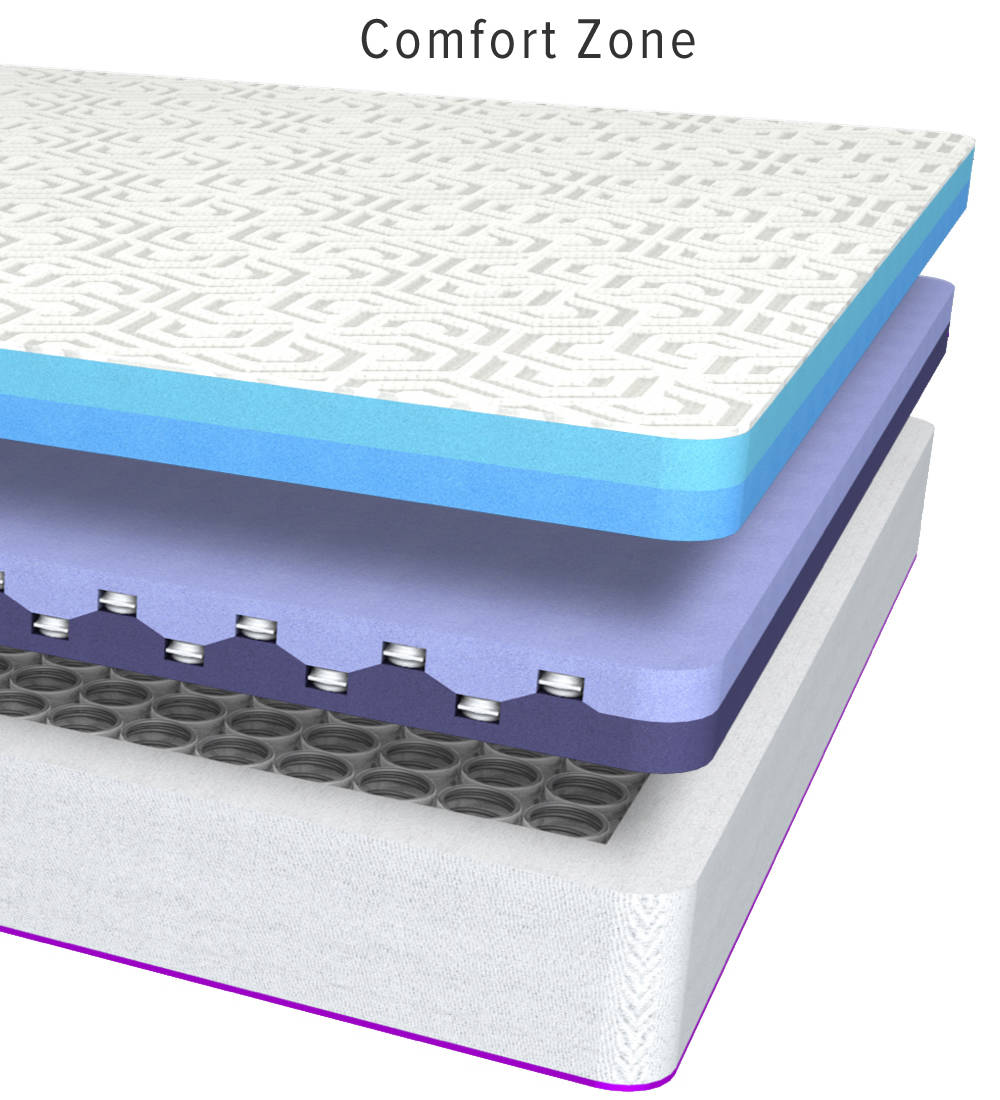 Comfort Zone provides a moisture wicking fabric on top of two cooling gel foam layers to reduce pressure points and provide support