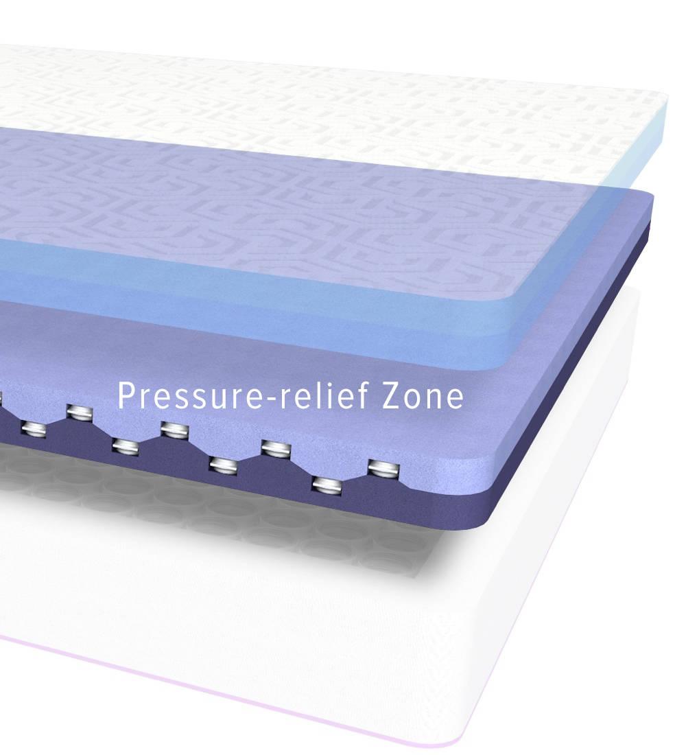 Interlocking Dual foam support. Pivoting macro coils minimize motion transfer