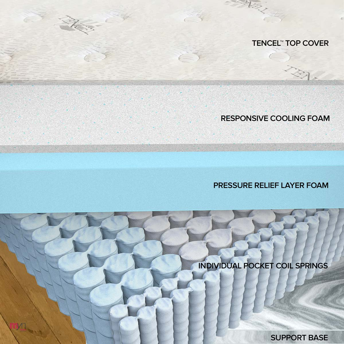 THE LAYERS UNDER THE COVER S OF A BOLSTER SLEEP MATTRESS ¹ Research conducted by Kansas State University and the Institute of Environmental Research