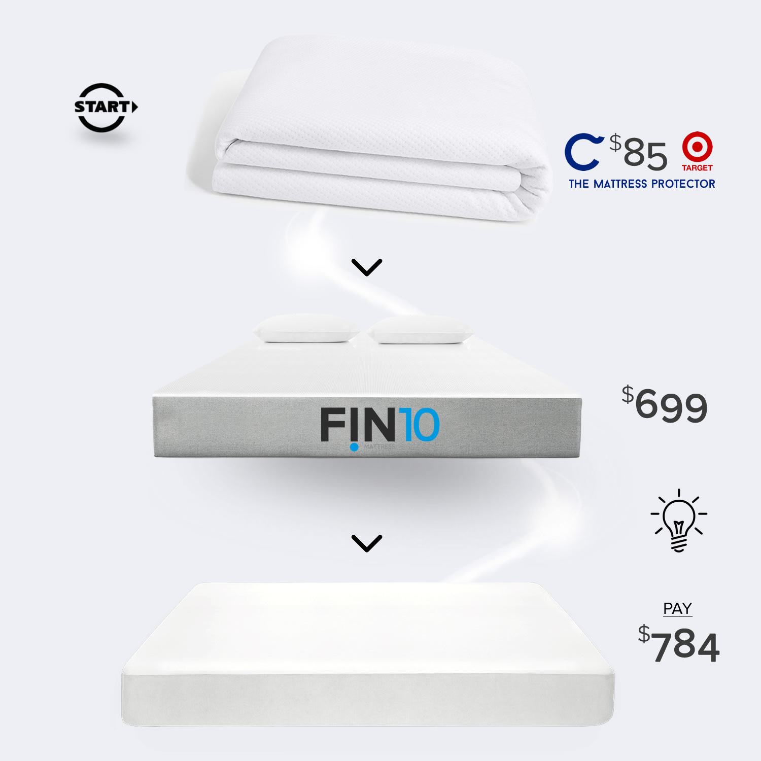 THE CASPER HACK IS TO COMBINE THE CASPER MATTRESS PROTECTOR WITH A SIMILAR MATTRESS SUCH AS OR THE  FIN10 MATTRESS  AND SAVE OVER $400