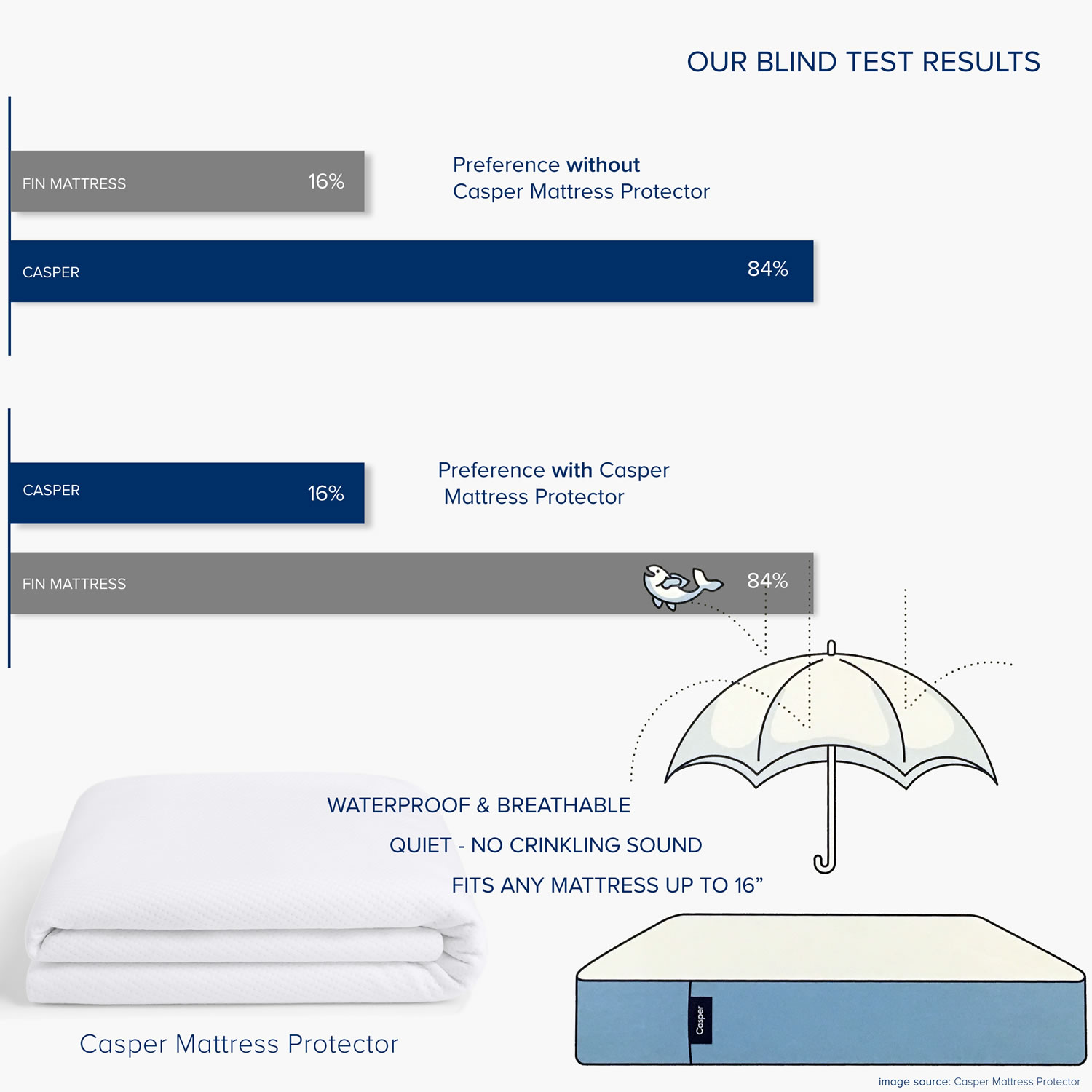 CASPER HACK MATTRESS PROTECTOR BLIND TEST RESULTS with a  FIN10 MATTRESS