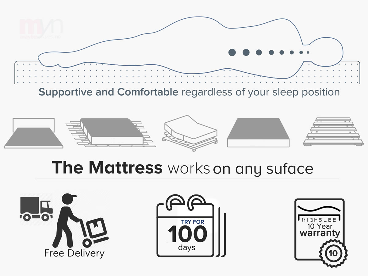 Nighslee Mattress  is a supportive mattress adapting to your body and will work with any surface. Nighslee comes with a 100 day home trial and a 10 year warranty.