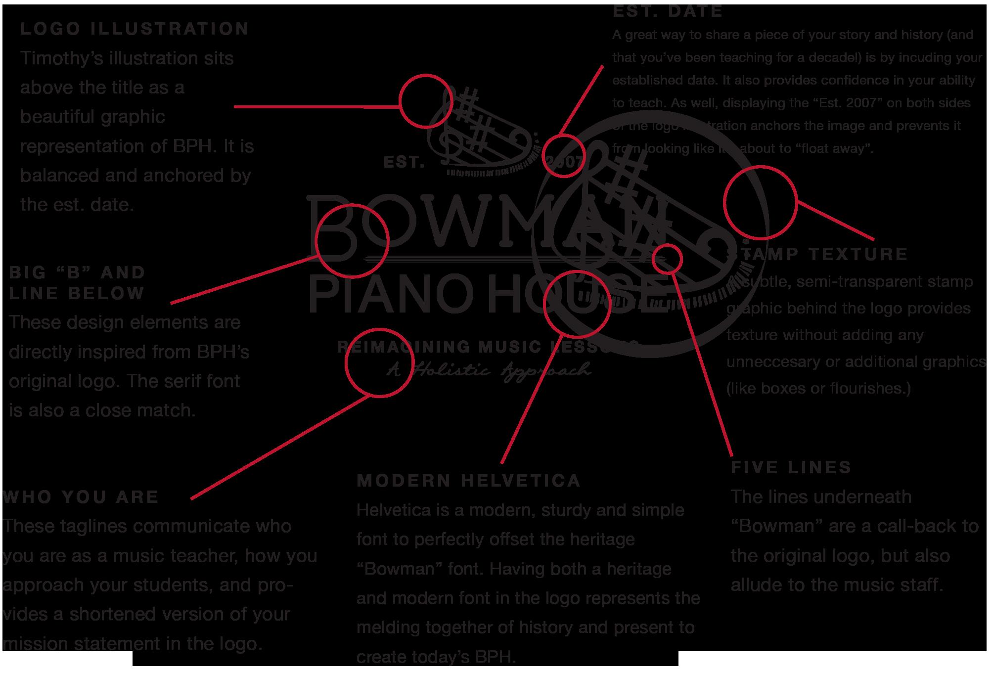 BPH_Logo_Breakdown.png