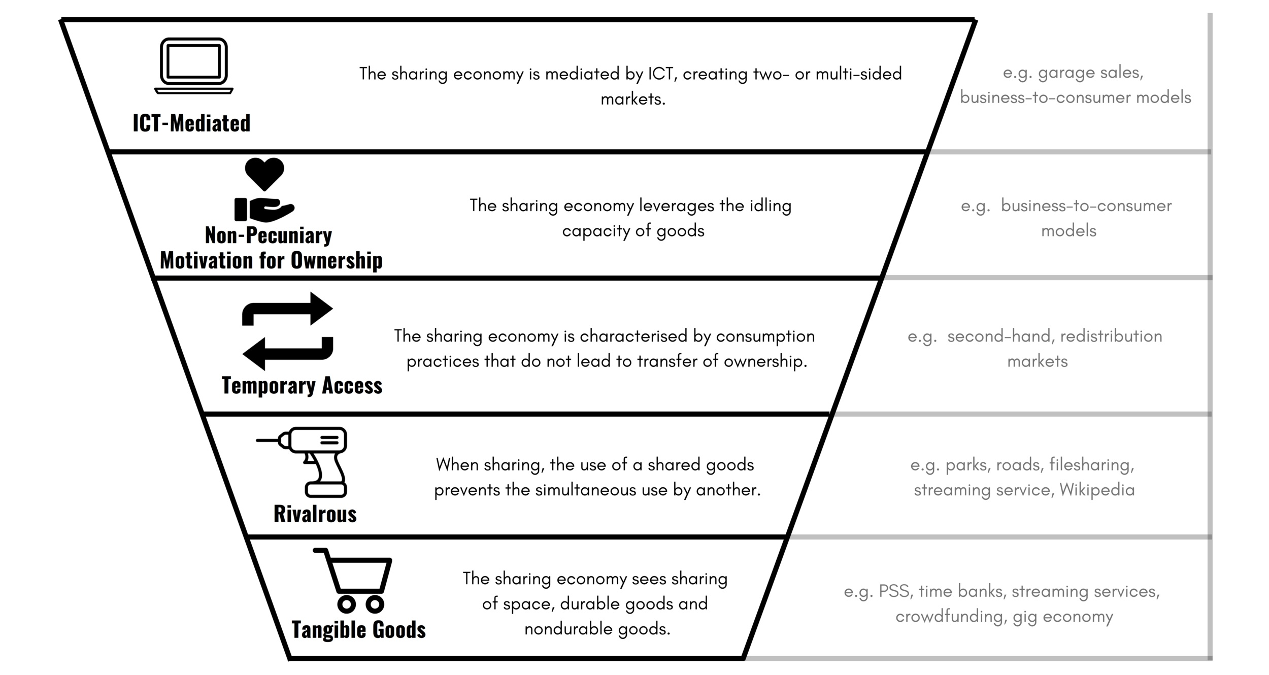 Semantic+Properties+of+the+Sharing+Economy+%28Final%29.jpg