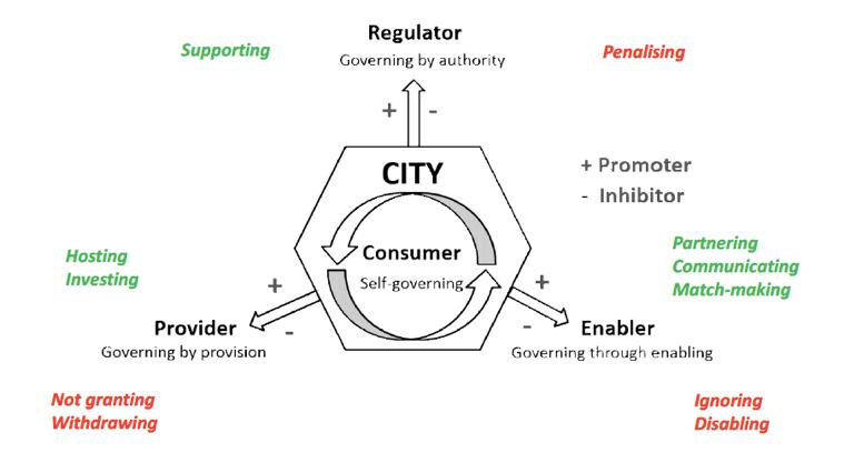 Governance Approach ModelSource: (Zvolska, Lehner et al. 2018)