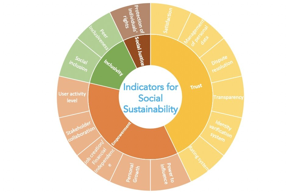 Figure 1. Social aspects and indicators for social sustainability in the sharing economy. © Dr. Jagdeep Singh