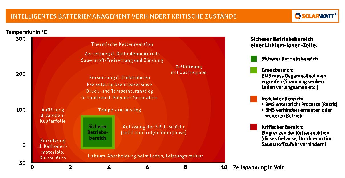 SOLARWATT_Intelligentes Batteriemanagement_DE.png