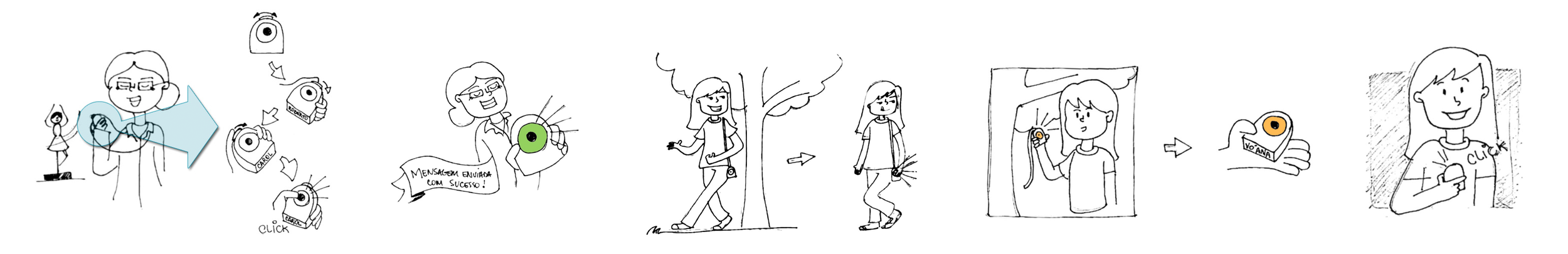 Example of one of the User Scenarios
