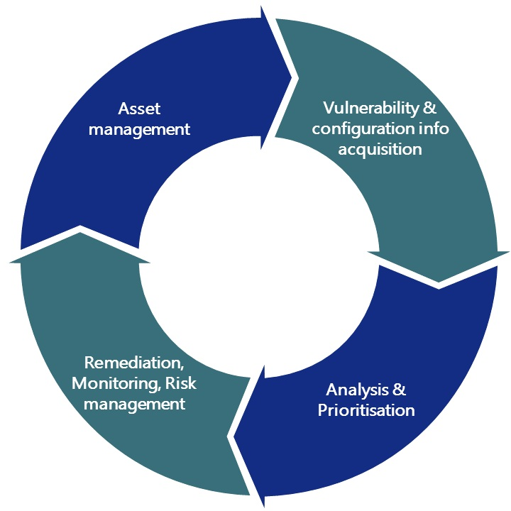 Threat and vulnerability process