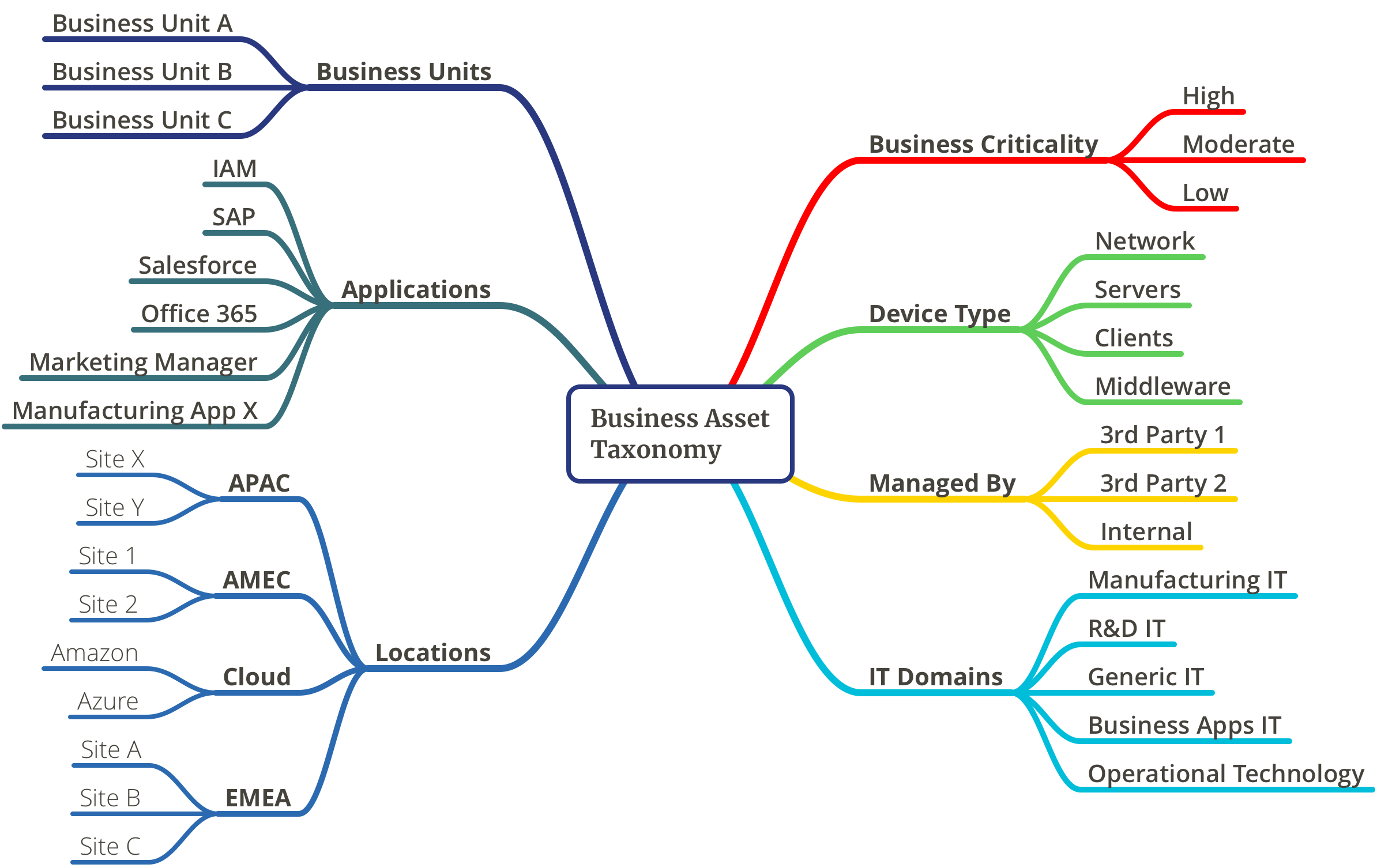 example of a business assets model in Skybox