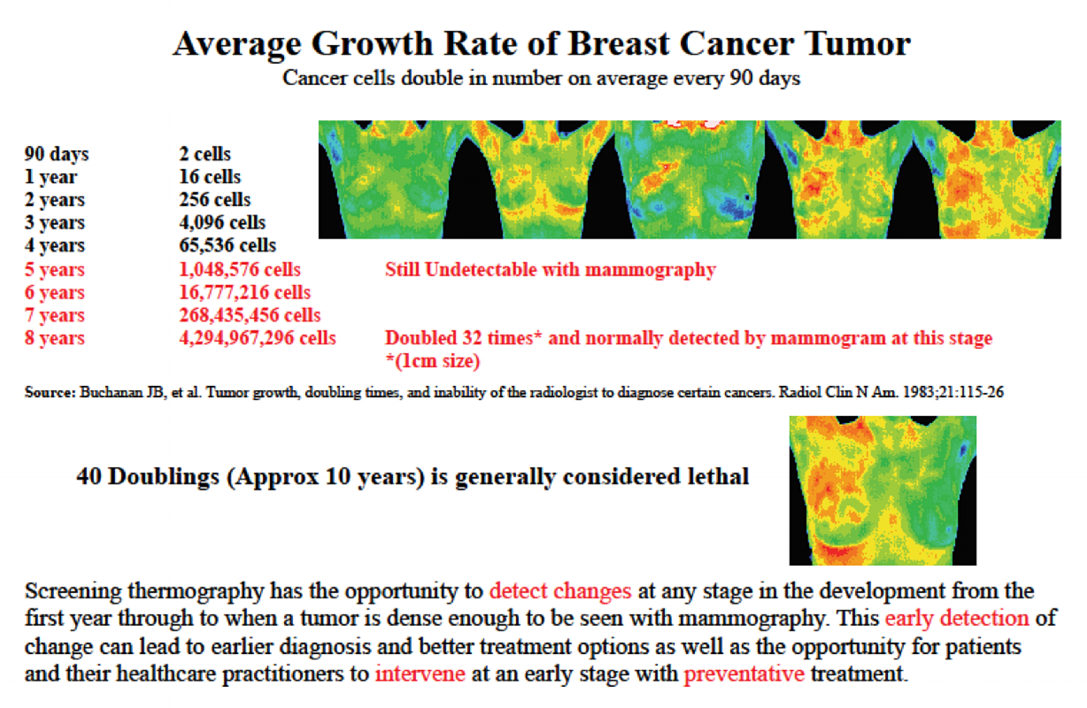 Growth Rate Of Cancer Cells