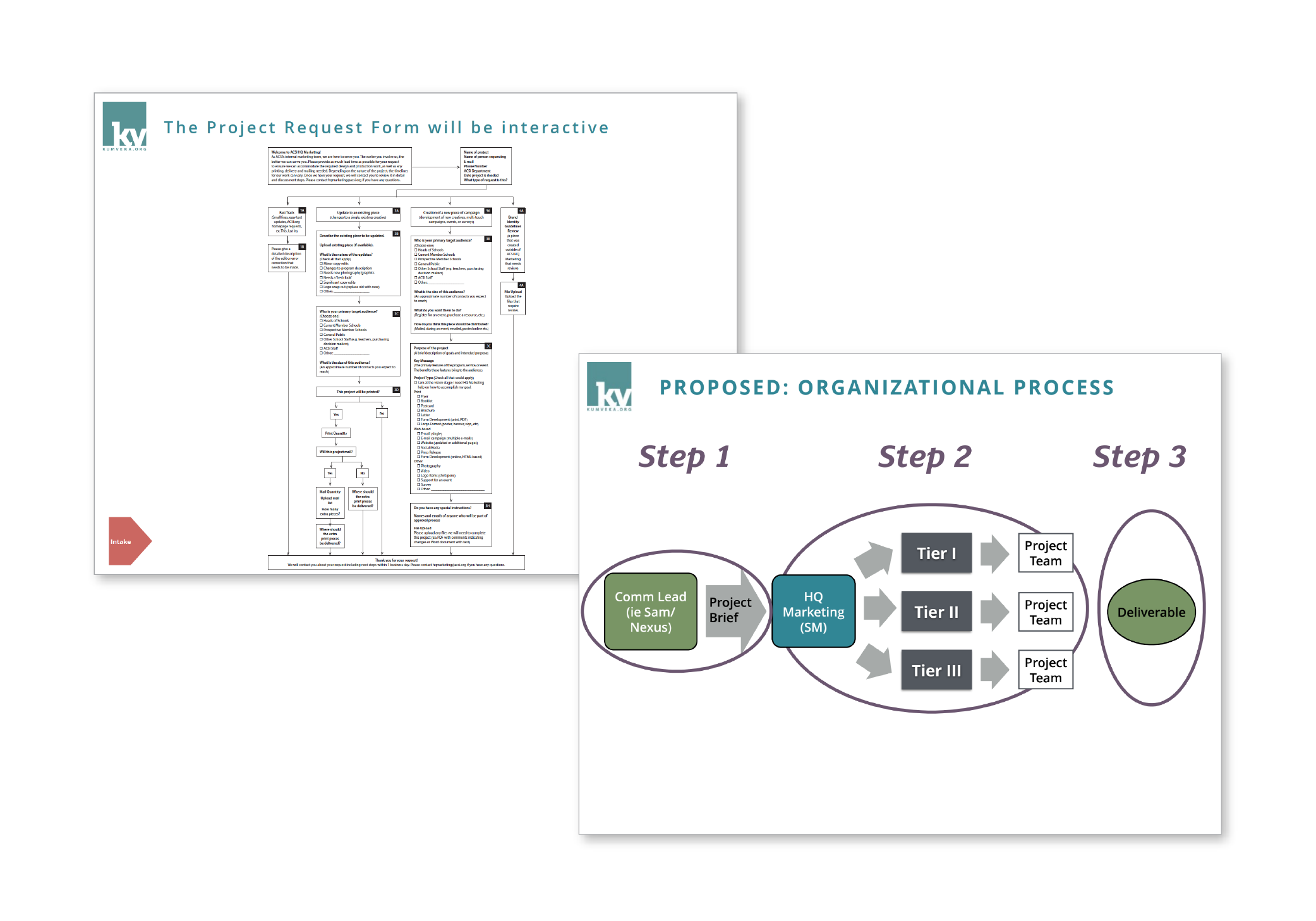 The map of ACSI's new marketing request process