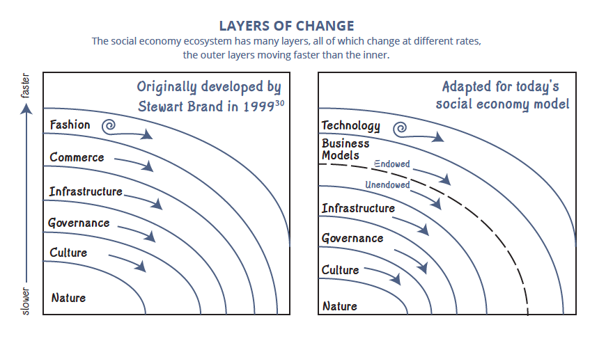 layers of change.png
