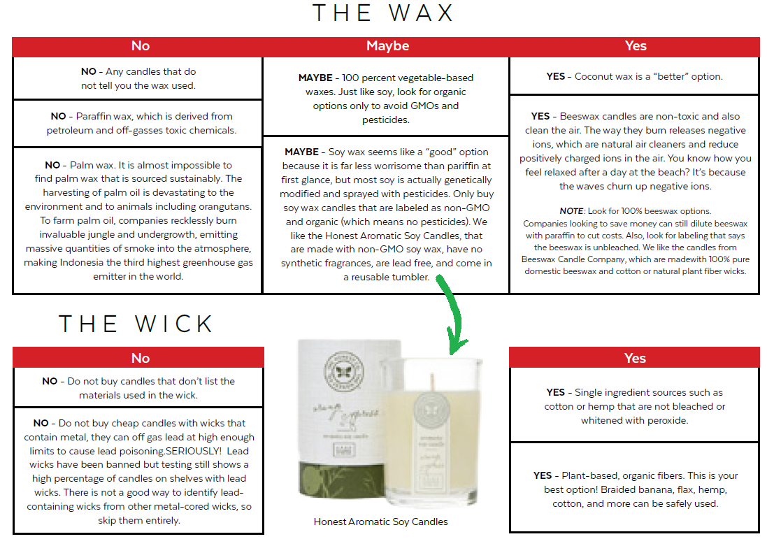 How to find a candle with non-toxic wax.