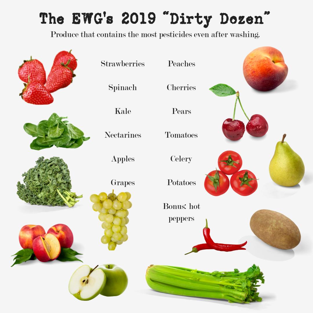 The 2019 EWG Dirty Dozen