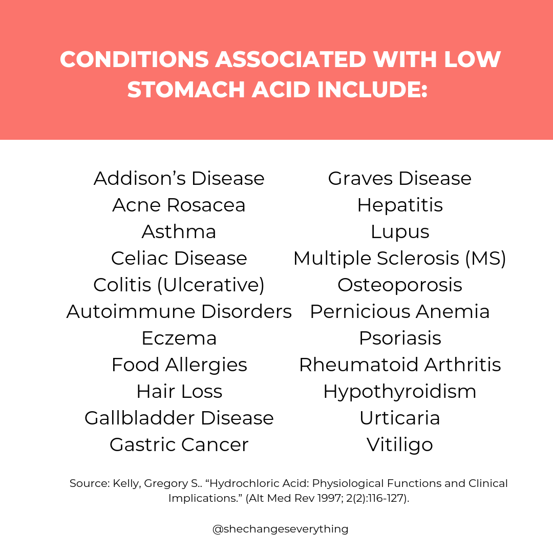 Conditions Associated with Low Stomach Acid