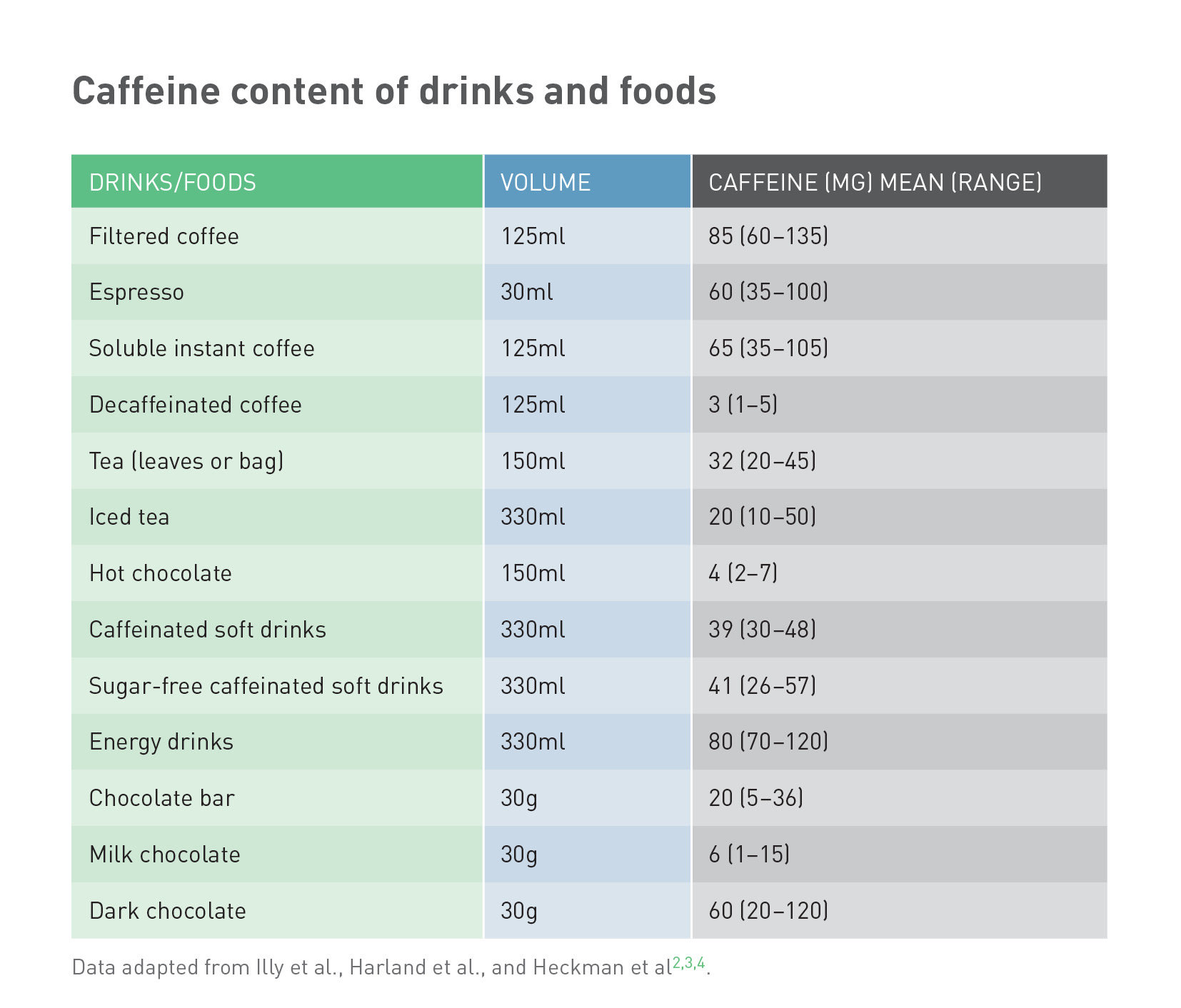 Source: www.coffeeandhealth.org