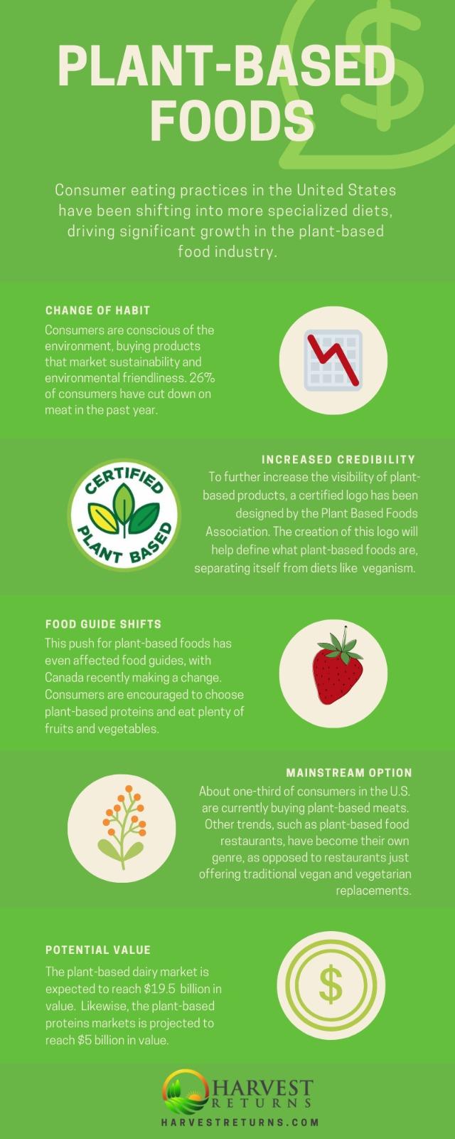 Plant-based food infographic.jpeg
