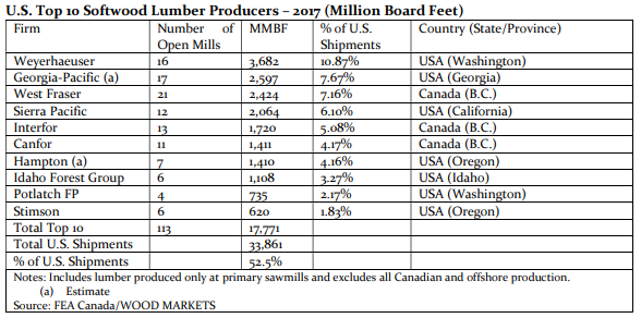 U.S. top 10 softwood lumber producers in 2017