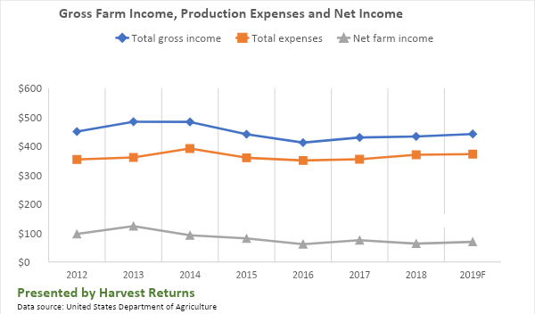 gross farm income, production expenses and net income chart