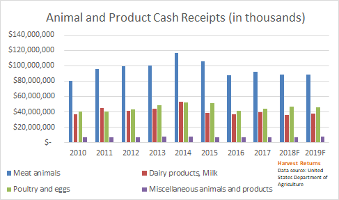 animal and produce cash receipts bar graph