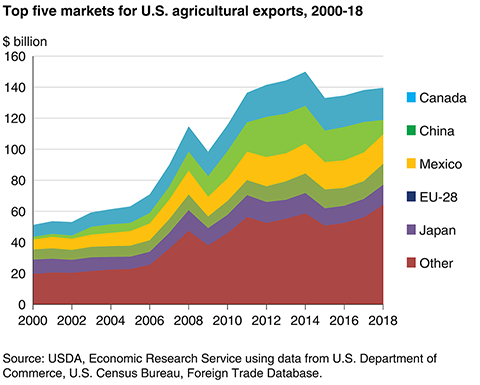 Top 5 markets for U.S. ag exports 2000-2018