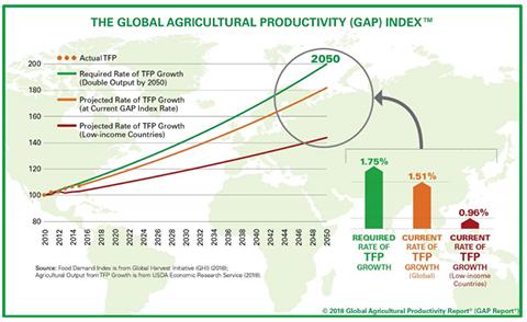 global ag productivity gap index chart
