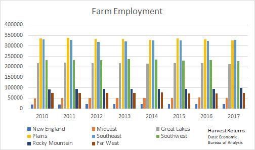 farm employment be region bar graph