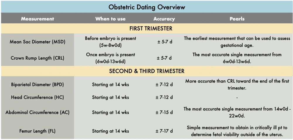 Ultrasound dating criteria