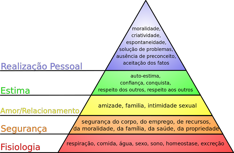 piramide_maslow_derosemethod_cirilo_escola.png