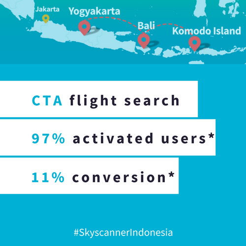 The project had one call to action: search flights to Indonesia.